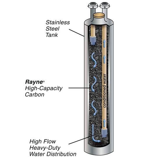 Carbon Tank Exchange